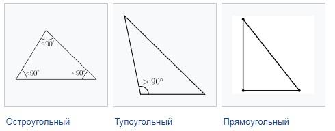 Druhy trojúhelníků